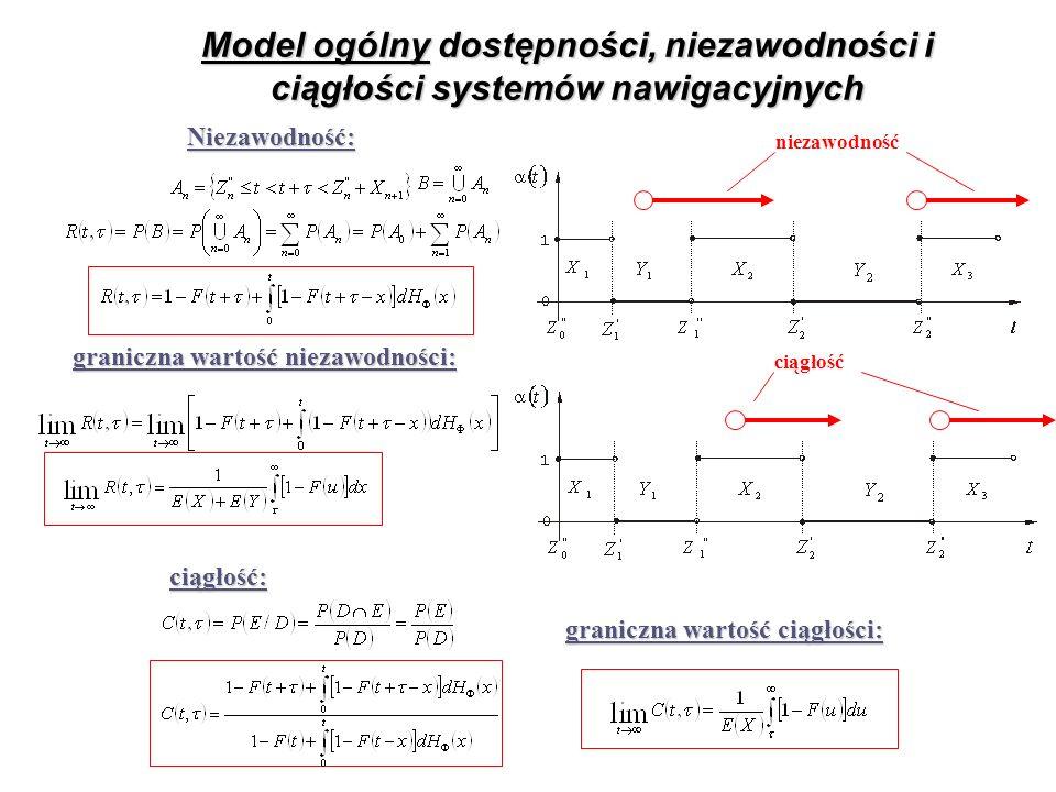 Model ogólny dostępności, niezawodności i ciągłości systemów nawigacyjnych Niezawodność: graniczna wartość niezawodności: ciągłość: graniczna wartość