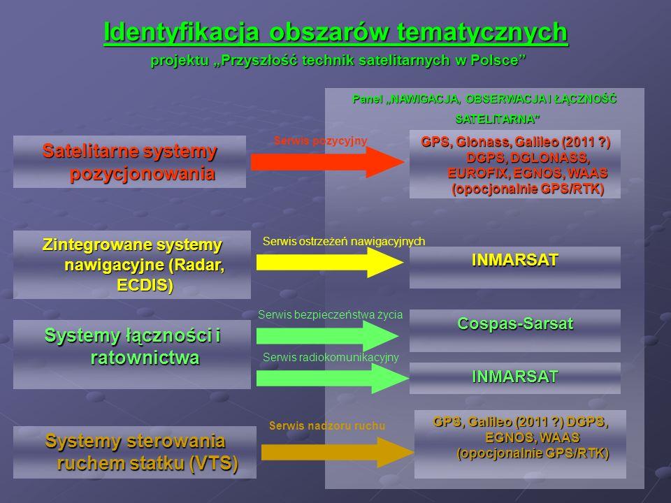 Identyfikacja obszarów tematycznych projektu Przyszłość technik satelitarnych w Polsce Systemy sterowania ruchem statku (VTS) Systemy łączności i rato