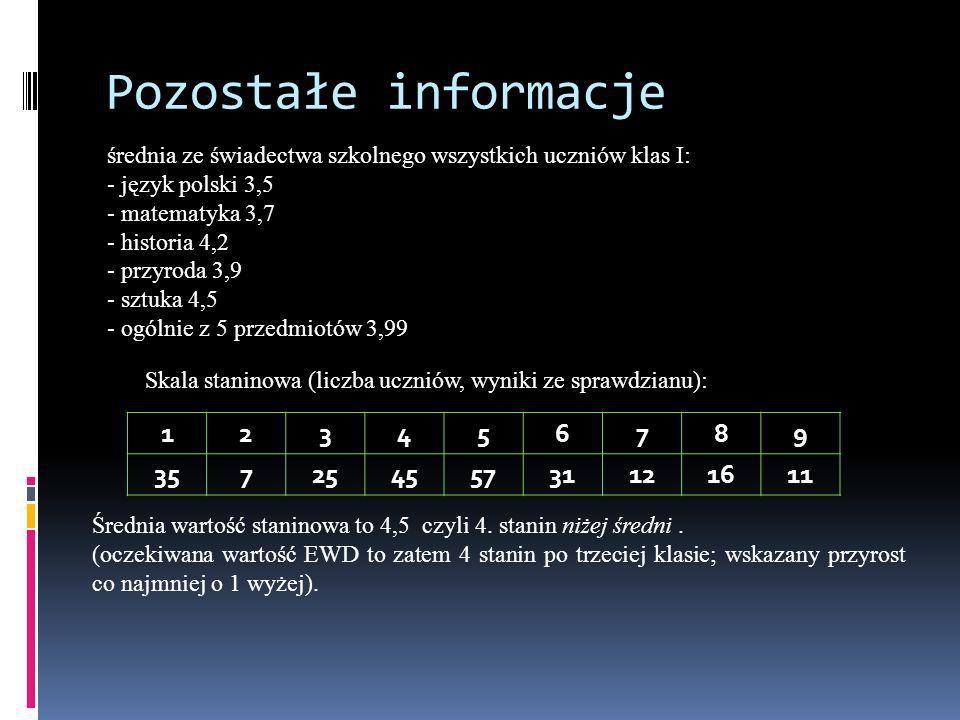 Pozostałe informacje średnia ze świadectwa szkolnego wszystkich uczniów klas I: - język polski 3,5 - matematyka 3,7 - historia 4,2 - przyroda 3,9 - sz
