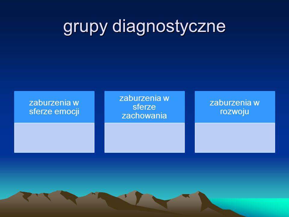 grupy diagnostyczne zaburzenia w sferze emocji zaburzenia w sferze zachowania zaburzenia w rozwoju