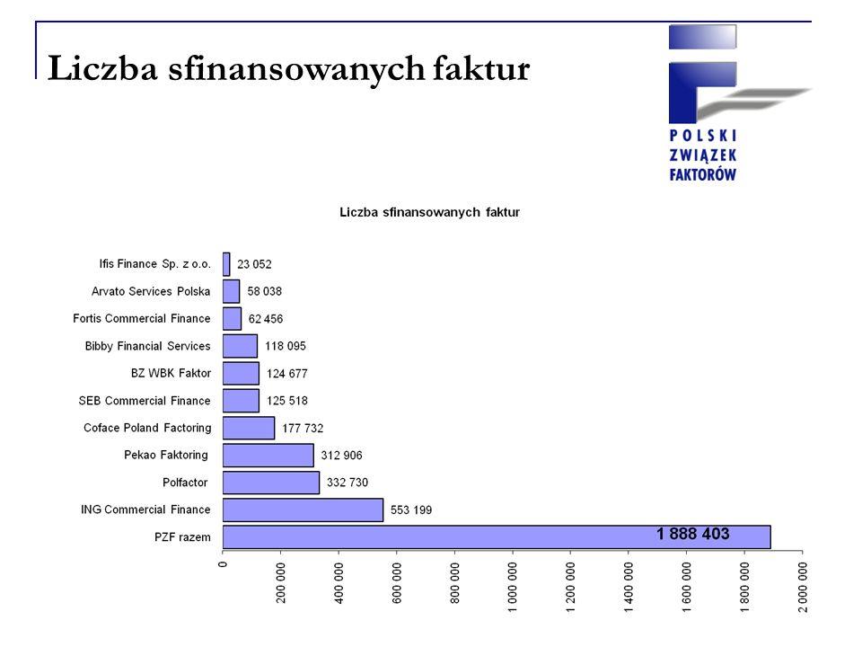 Liczba sfinansowanych faktur