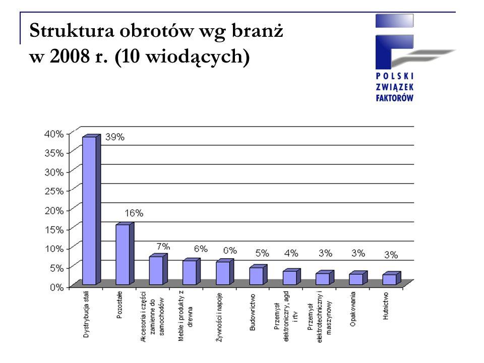 Struktura obrotów wg branż w 2008 r. (10 wiodących)