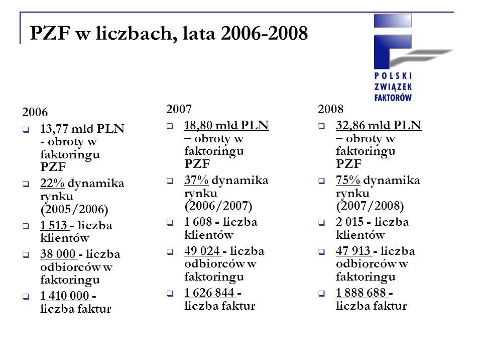 PZF w liczbach, lata 2006-2008 2007 18,80 mld PLN – obroty w faktoringu PZF 37% dynamika rynku (2006/2007) 1 608 - liczba klientów 49 024 - liczba odbiorców w faktoringu 1 626 844 - liczba faktur 2006 13,77 mld PLN - obroty w faktoringu PZF 22% dynamika rynku (2005/2006) 1 513 - liczba klientów 38 000 - liczba odbiorców w faktoringu 1 410 000 - liczba faktur 2008 32,86 mld PLN – obroty w faktoringu PZF 75% dynamika rynku (2007/2008) 2 015 - liczba klientów 47 913 - liczba odbiorców w faktoringu 1 888 688 - liczba faktur