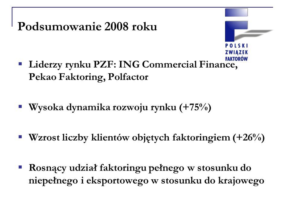 Podsumowanie 2008 roku Liderzy rynku PZF: ING Commercial Finance, Pekao Faktoring, Polfactor Wysoka dynamika rozwoju rynku (+75%) Wzrost liczby klientów objętych faktoringiem (+26%) Rosnący udział faktoringu pełnego w stosunku do niepełnego i eksportowego w stosunku do krajowego