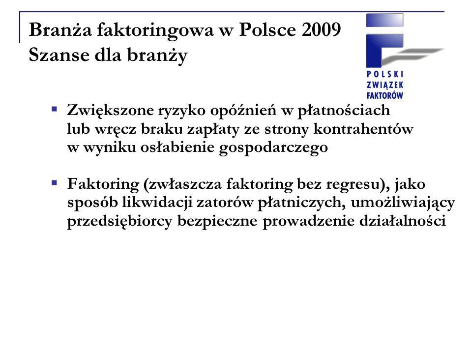 Branża faktoringowa w Polsce 2009 Szanse dla branży Zwiększone ryzyko opóźnień w płatnościach lub wręcz braku zapłaty ze strony kontrahentów w wyniku osłabienie gospodarczego Faktoring (zwłaszcza faktoring bez regresu), jako sposób likwidacji zatorów płatniczych, umożliwiający przedsiębiorcy bezpieczne prowadzenie działalności