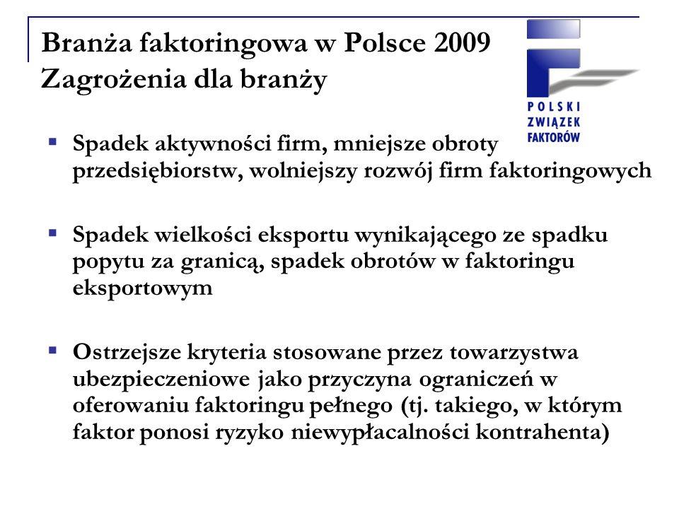 Branża faktoringowa w Polsce 2009 Zagrożenia dla branży Spadek aktywności firm, mniejsze obroty przedsiębiorstw, wolniejszy rozwój firm faktoringowych Spadek wielkości eksportu wynikającego ze spadku popytu za granicą, spadek obrotów w faktoringu eksportowym Ostrzejsze kryteria stosowane przez towarzystwa ubezpieczeniowe jako przyczyna ograniczeń w oferowaniu faktoringu pełnego (tj.