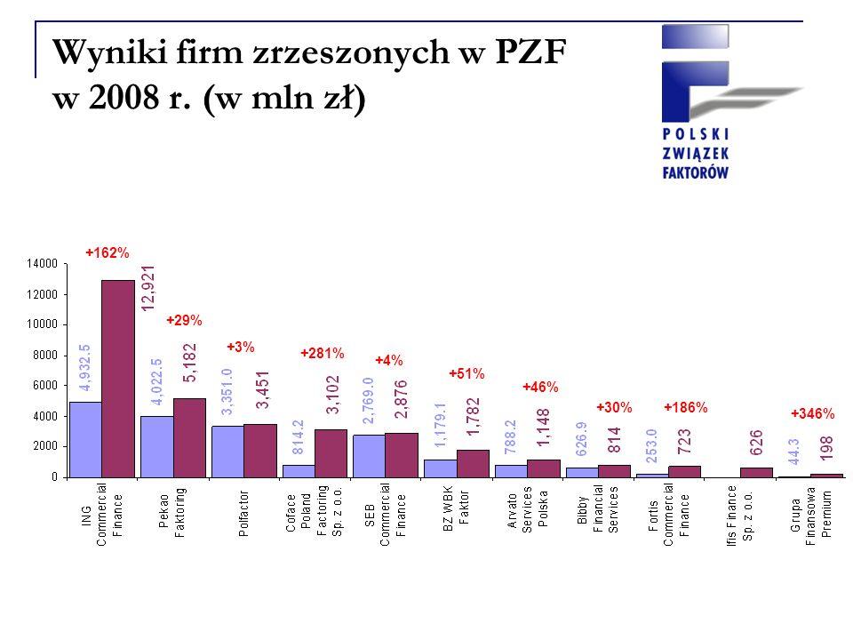 Wyniki firm zrzeszonych w PZF w 2008 r.