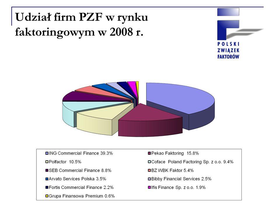 Udział firm PZF w rynku faktoringowym w 2008 r.