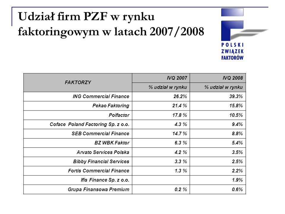 Udział firm PZF w rynku faktoringowym w latach 2007/2008 FAKTORZY IVQ 2007IVQ 2008 % udział w rynku ING Commercial Finance 26.2%39.3% Pekao Faktoring 21.4 %15.8% Polfactor 17.8 %10.5% Coface Poland Factoring Sp.