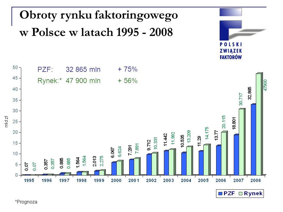Obroty rynku faktoringowego w Polsce w latach 1995 - 2008 PZF: 32 865 mln + 75% Rynek:* 47 900 mln+ 56% *Prognoza