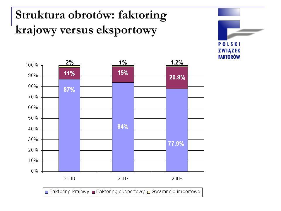 Struktura obrotów: faktoring krajowy versus eksportowy