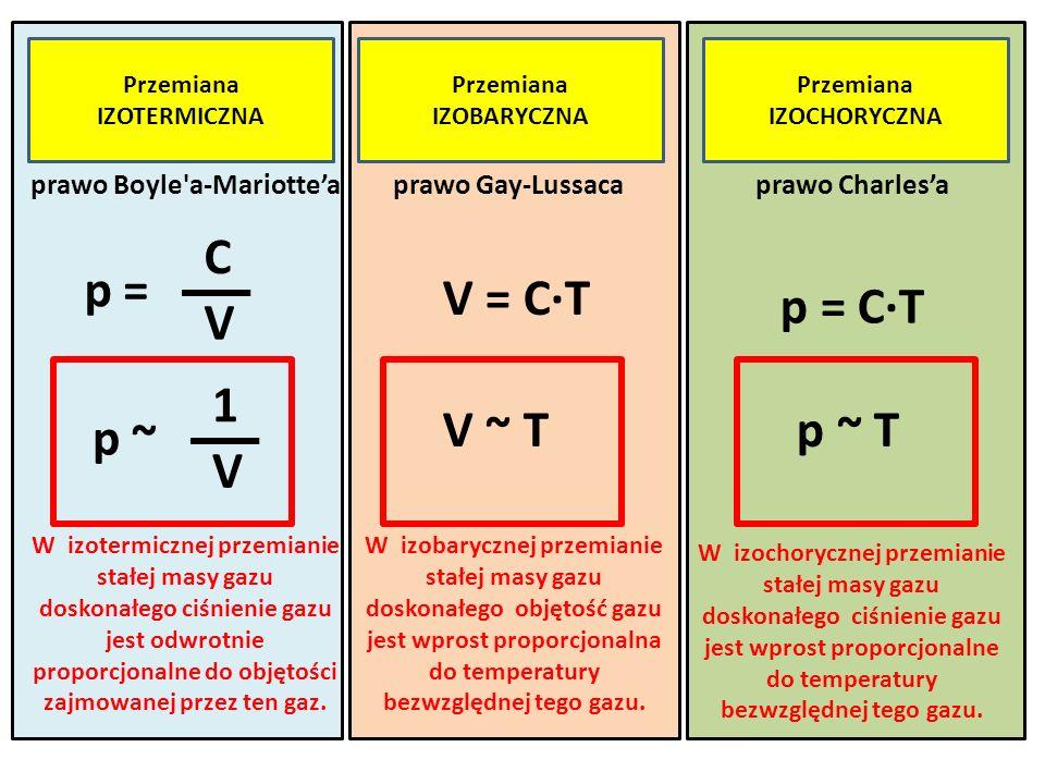 Przemiana IZOTERMICZNA Przemiana IZOBARYCZNA Przemiana IZOCHORYCZNA V 1 ~ p V ~ T p ~ T IZOTERMA gazu dosk.IZOBARA gazu dosk.IZOCHORA gazu dosk.
