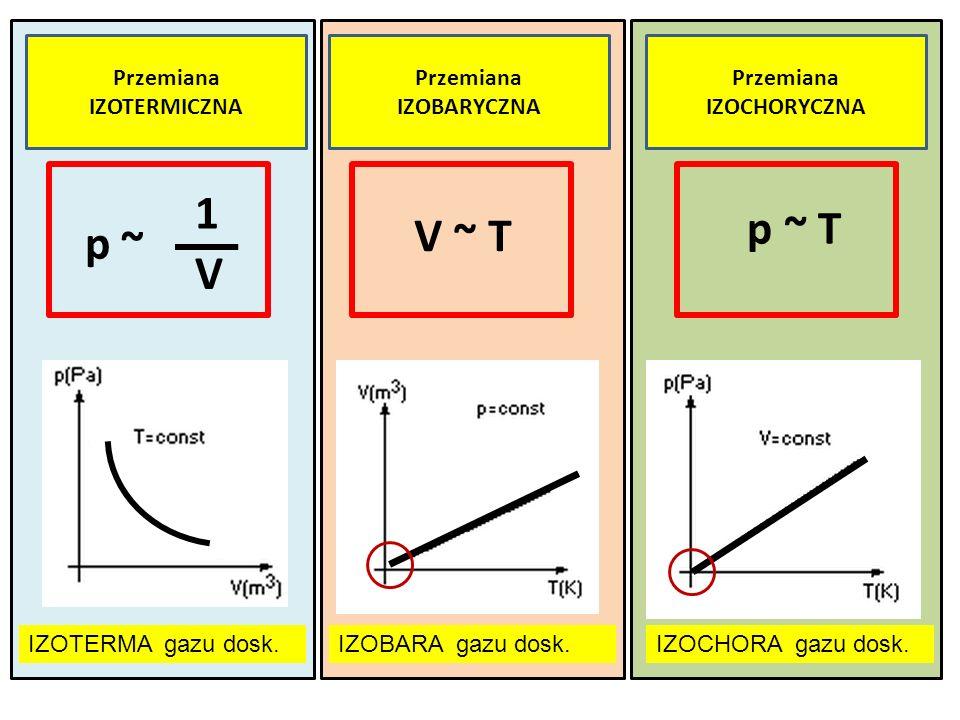 ZADANIE Jak zmieni się ciśnienie gazu (doskonałego), gdy jego temperatura bezwzględna wzrośnie dwukrotnie, a objętość zmaleje czterokrotnie?