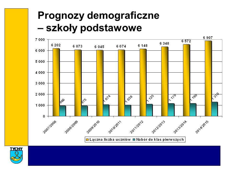 Prognozy demograficzne – szkoły podstawowe
