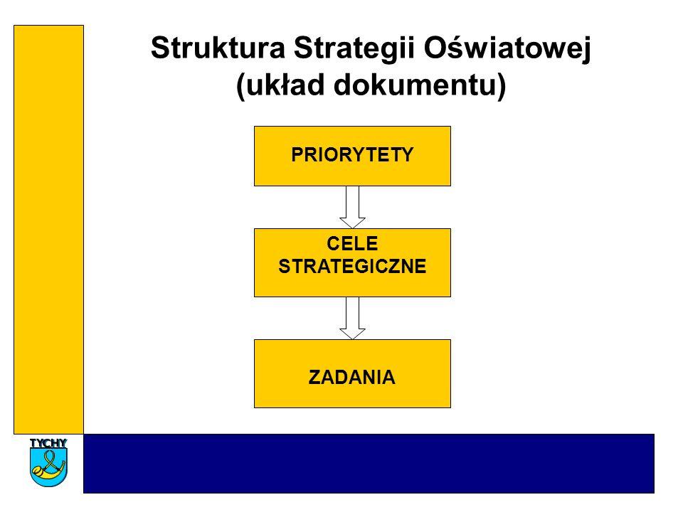 Struktura Strategii Oświatowej (układ dokumentu) PRIORYTETY CELE STRATEGICZNE ZADANIA
