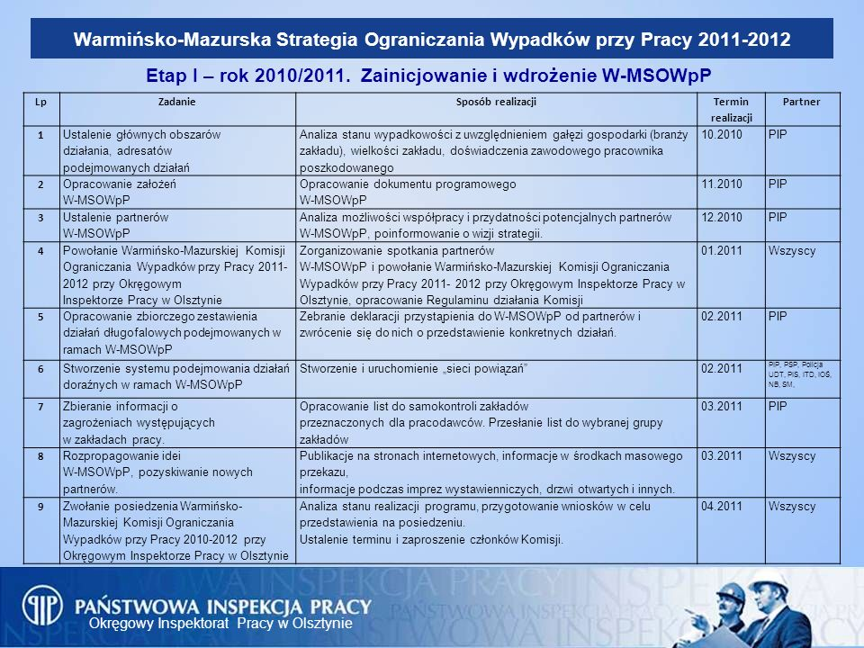 Okręgowy Inspektorat Pracy w Olsztynie Warmińsko-Mazurska Strategia Ograniczania Wypadków przy Pracy 2011-2012 Etap I – rok 2010/2011. Zainicjowanie i