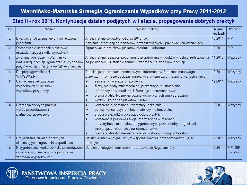Okręgowy Inspektorat Pracy w Olsztynie Warmińsko-Mazurska Strategia Ograniczania Wypadków przy Pracy 2011-2012 Etap II - rok 2011. Kontynuacja działań