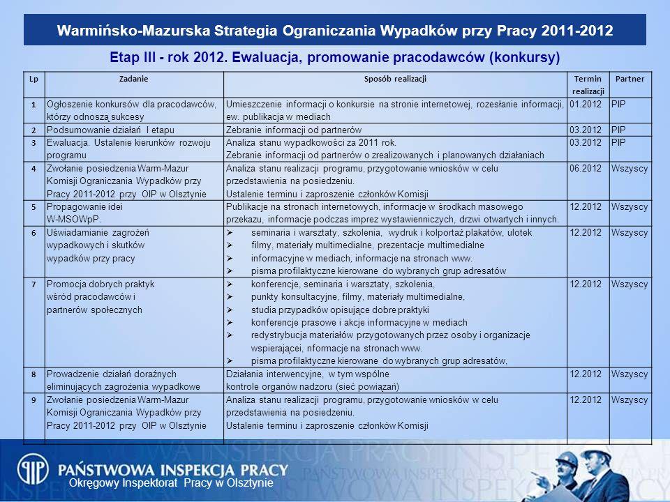 Okręgowy Inspektorat Pracy w Olsztynie Warmińsko-Mazurska Strategia Ograniczania Wypadków przy Pracy 2011-2012 Etap III - rok 2012. Ewaluacja, promowa