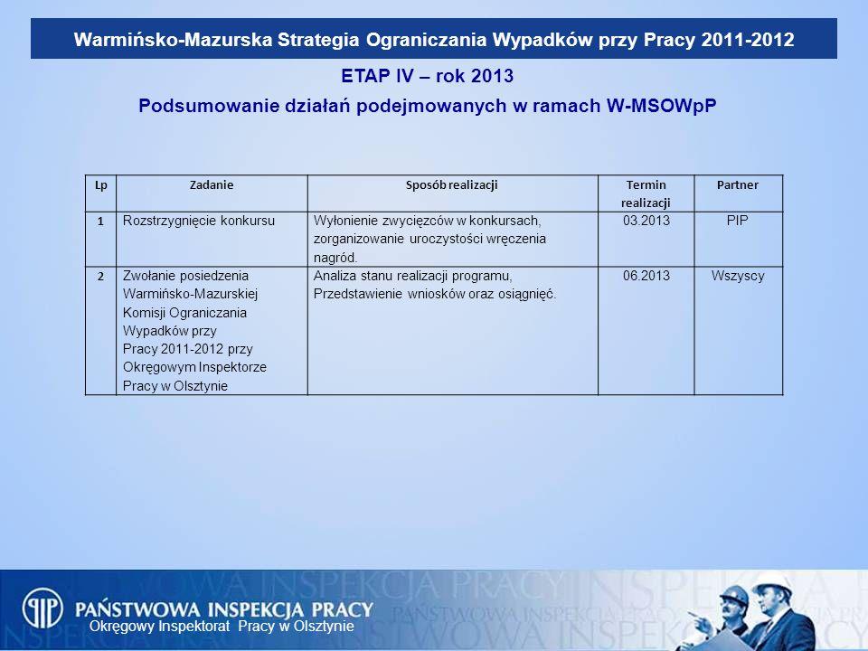 Okręgowy Inspektorat Pracy w Olsztynie Warmińsko-Mazurska Strategia Ograniczania Wypadków przy Pracy 2011-2012 ETAP IV – rok 2013 Podsumowanie działań