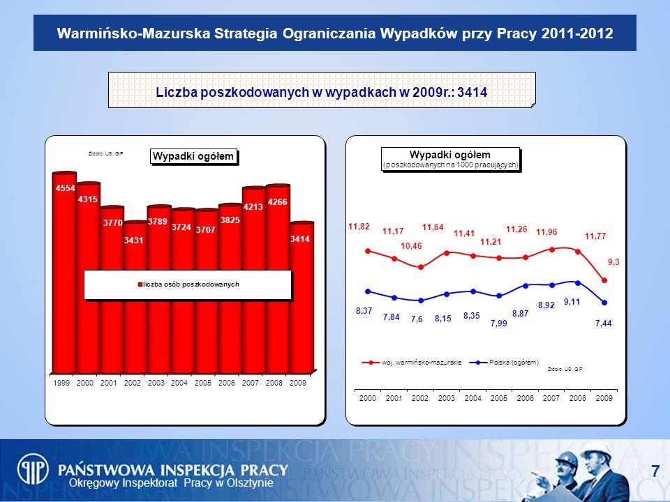 Okręgowy Inspektorat Pracy w Olsztynie Warmińsko-Mazurska Strategia Ograniczania Wypadków przy Pracy 2011-2012 Program W-MSOWpP obejmować będzie: zachęcanie pracowników do zmian w zachowaniu w środowisku pracy, promowanie idei bezpiecznej pracy, jako standardu w życiu zawodowym, wskazanie znaczenia bezpieczeństwa eksploatacji maszyn, urządzeń i budynków w miejscach pracy i zwrócenie uwagi na ryzyko związane z niewłaściwą realizacją tego celu, promocję zakładów, które osiągnęły zdecydowaną poprawę bezpieczeństwa i warunków pracy,