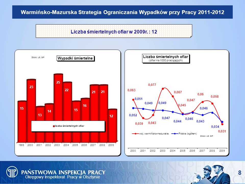 Okręgowy Inspektorat Pracy w Olsztynie 8 Warmińsko-Mazurska Strategia Ograniczania Wypadków przy Pracy 2011-2012 Liczba śmiertelnych ofiar w 2009r. :
