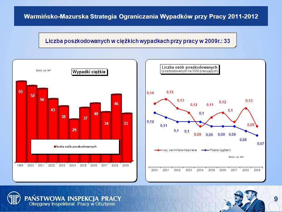 Okręgowy Inspektorat Pracy w Olsztynie 9 Warmińsko-Mazurska Strategia Ograniczania Wypadków przy Pracy 2011-2012 Liczba poszkodowanych w ciężkich wypa