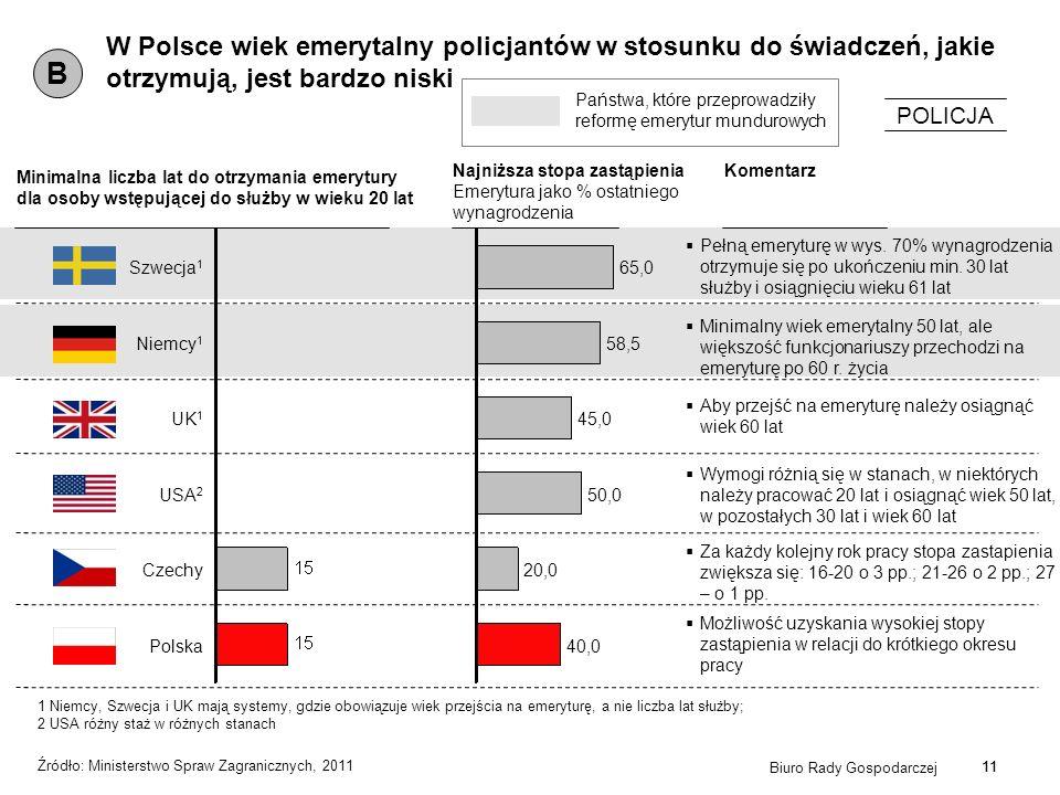 11 Źródło: Ministerstwo Spraw Zagranicznych, 2011 W Polsce wiek emerytalny policjantów w stosunku do świadczeń, jakie otrzymują, jest bardzo niski B P