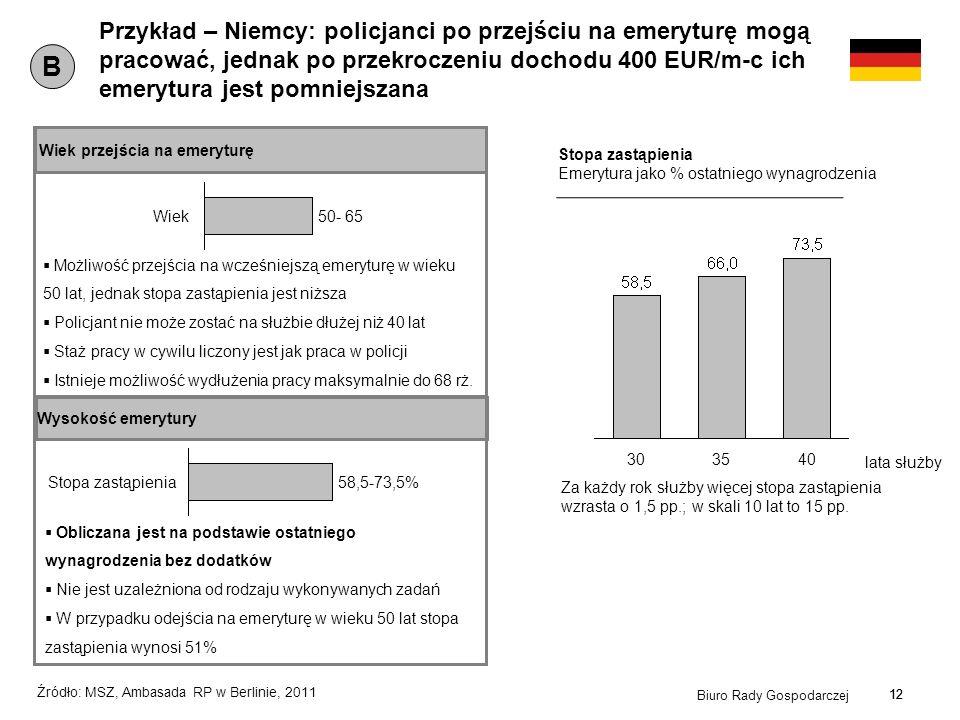 12 Biuro Rady Gospodarczej 12 Przykład – Niemcy: policjanci po przejściu na emeryturę mogą pracować, jednak po przekroczeniu dochodu 400 EUR/m-c ich e