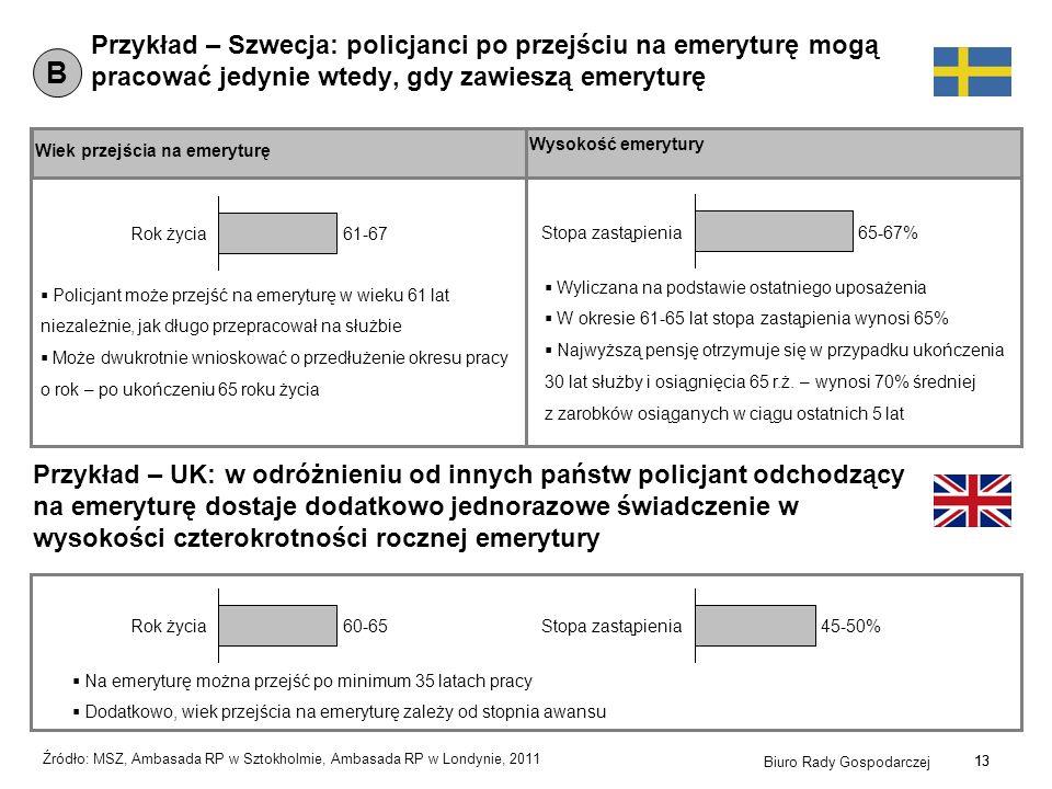 13 Biuro Rady Gospodarczej 13 Przykład – Szwecja: policjanci po przejściu na emeryturę mogą pracować jedynie wtedy, gdy zawieszą emeryturę Wiek przejś