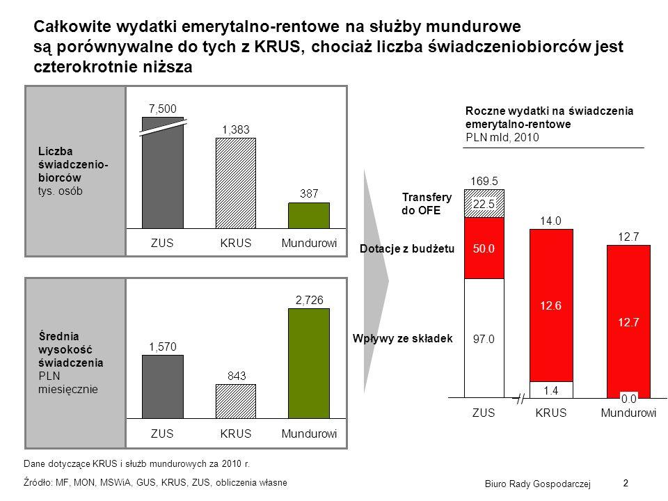 2 Biuro Rady Gospodarczej 2 Całkowite wydatki emerytalno-rentowe na służby mundurowe są porównywalne do tych z KRUS, chociaż liczba świadczeniobiorców