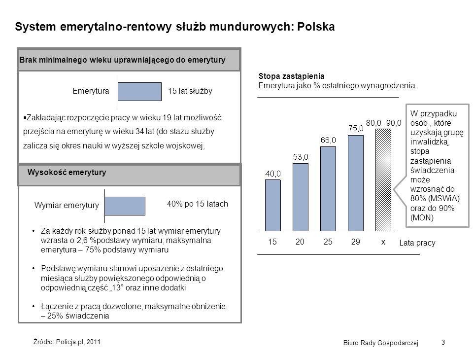 3 Biuro Rady Gospodarczej 3 System emerytalno-rentowy służb mundurowych: Polska Emerytura 15 lat służby Brak minimalnego wieku uprawniającego do emery