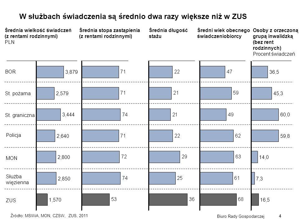 4 Źródło: MSWiA, MON, CZSW, ZUS, 2011 1,570 2,850 2,800 2,640 3,444 2,579 3,879 Biuro Rady Gospodarczej 4 Średnia wielkość świadczeń (z rentami rodzin
