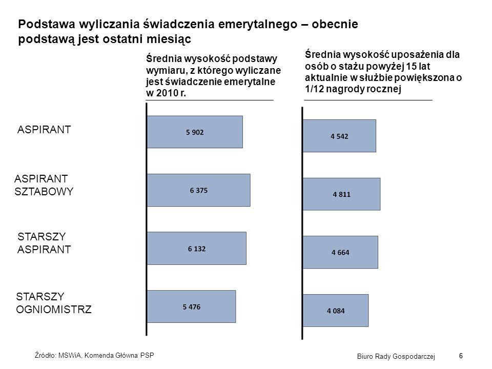 6 Biuro Rady Gospodarczej 6 Podstawa wyliczania świadczenia emerytalnego – obecnie podstawą jest ostatni miesiąc Źródło: MSWiA, Komenda Główna PSP Śre