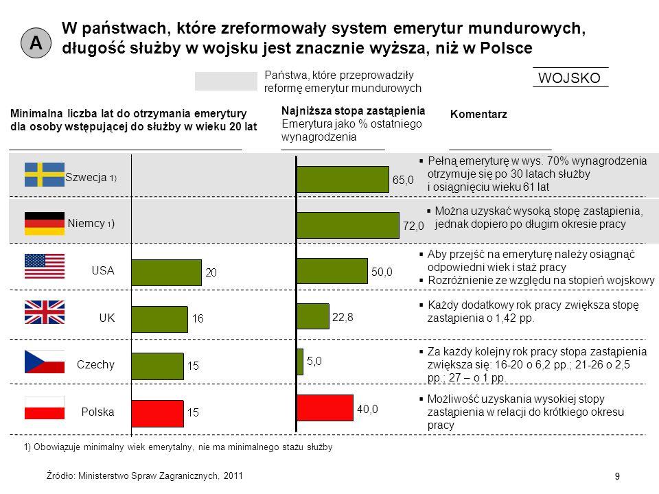 9 Źródło: Ministerstwo Spraw Zagranicznych, 2011 W państwach, które zreformowały system emerytur mundurowych, długość służby w wojsku jest znacznie wy