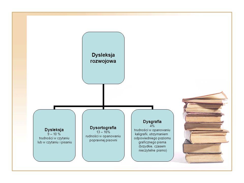 Dysleksja rozwojowa Dysleksja 9 – 10 % trudności w czytaniu lub w czytaniu i pisaniu Dysortografia 13 – 16% rudności w opanowaniu poprawnej pisowni Dy