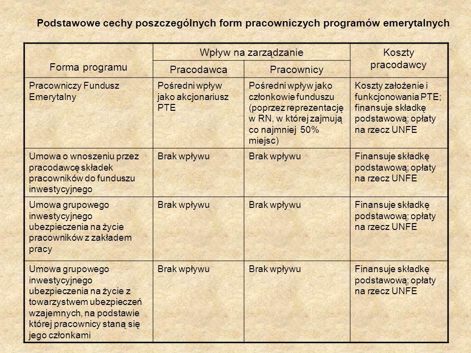 Podstawowe cechy poszczególnych form pracowniczych programów emerytalnych Forma programu Wpływ na zarządzanieKoszty pracodawcy PracodawcaPracownicy Pr