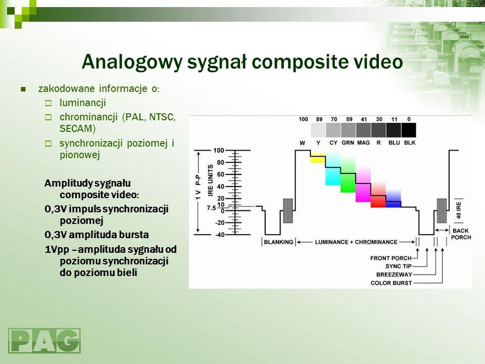 Analogowy sygnał composite video zakodowane informacje o: luminancji chrominancji (PAL, NTSC, SECAM) synchronizacji poziomej i pionowej Amplitudy sygn