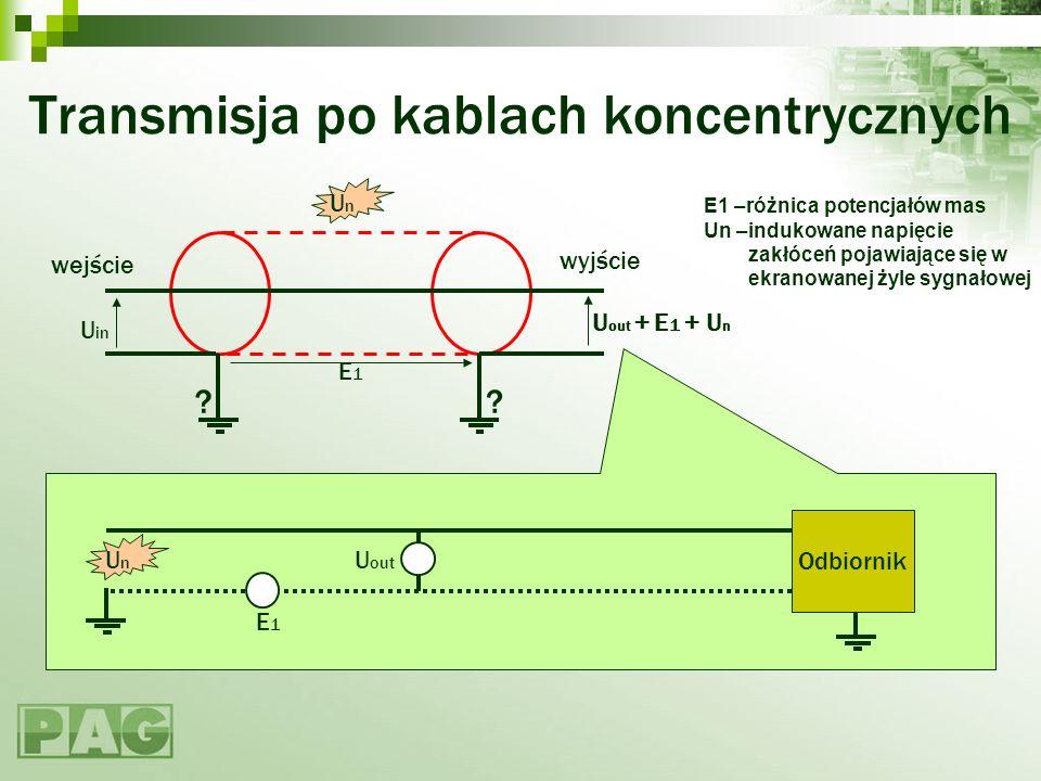 Transmisja po kablach koncentrycznych ? wejście wyjście ? U in U out + E 1 + U n E1E1 U out E1E1 Odbiornik UnUn UnUn E1 –różnica potencjałów mas Un –i