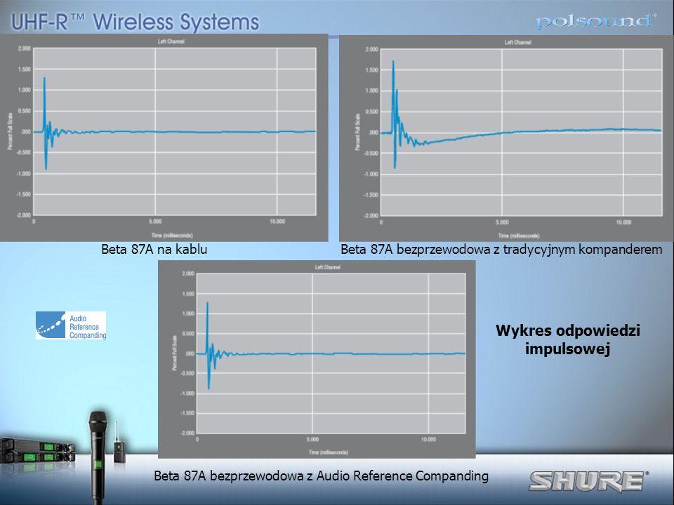 Beta 87A na kablu Beta 87A bezprzewodowa z tradycyjnym kompanderem Beta 87A bezprzewodowa z Audio Reference Companding Wykres odpowiedzi impulsowej