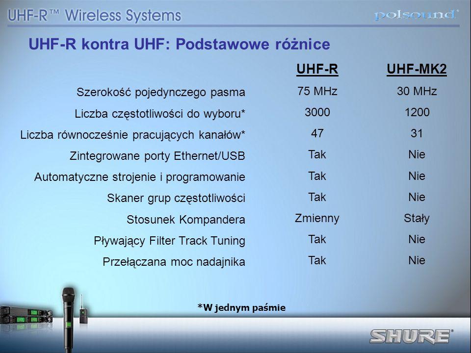 UHF-R 75 MHz 3000 47 Tak Zmienny Tak UHF-MK2 30 MHz 1200 31 Nie Stały Nie UHF-R kontra UHF: Podstawowe różnice Szerokość pojedynczego pasma Liczba czę