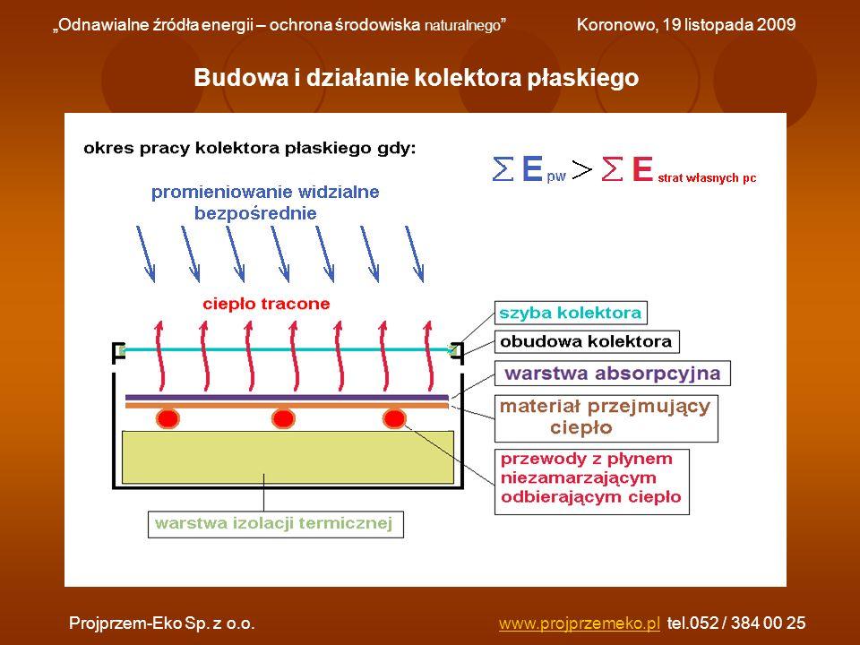 Budowa i działanie kolektora płaskiego Odnawialne źródła energii – ochrona środowiska naturalnego Koronowo, 19 listopada 2009 Projprzem-Eko Sp. z o.o.