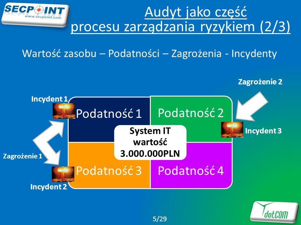Audyt jako część procesu zarządzania ryzykiem (2/3) Podatność 1 Podatność 2 Podatność 3Podatność 4 System IT wartość 3.000.000PLN Zagrożenie 1 Zagroże