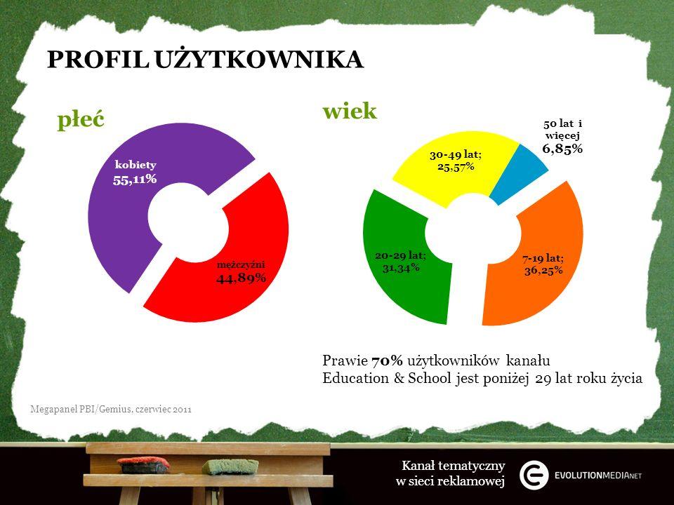 PROFIL UŻYTKOWNIKA płeć wiek Prawie 70% użytkowników kanału Education & School jest poniżej 29 lat roku życia Kanał tematyczny w sieci reklamowej Megapanel PBI/Gemius, czerwiec 2011