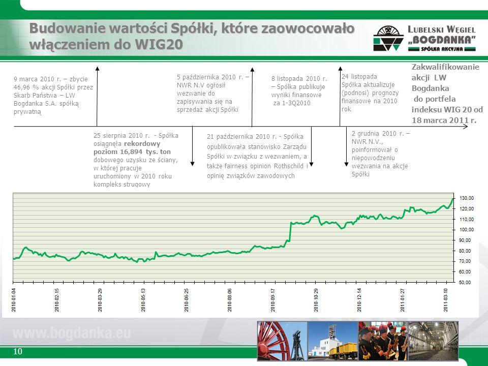 10 25 sierpnia 2010 r. - Spółka osiągnęła rekordowy poziom 16,894 tys.
