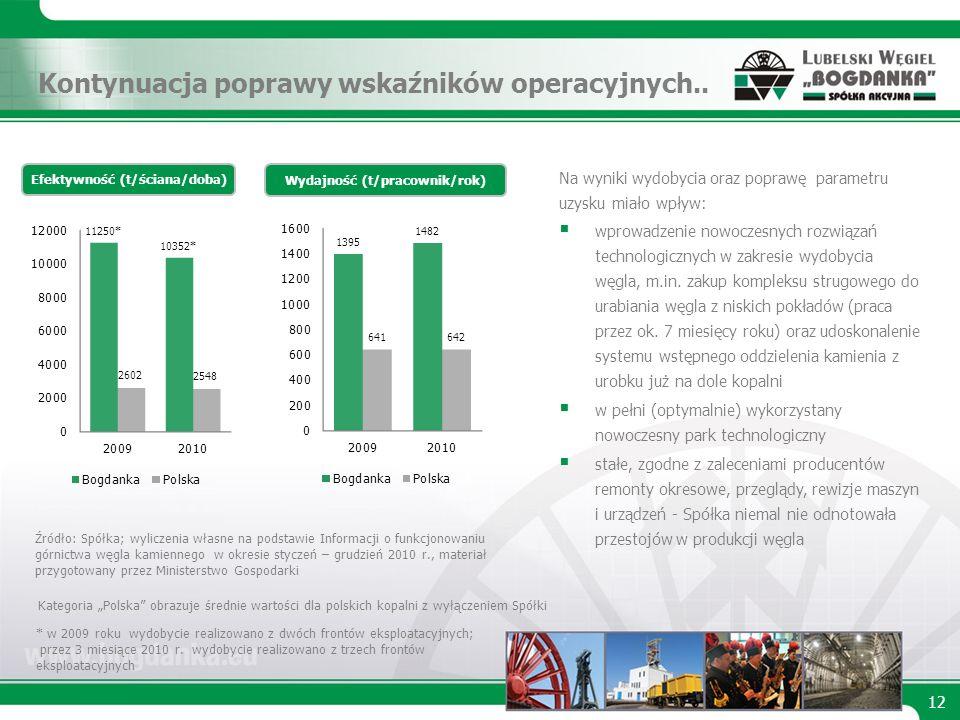 Kontynuacja poprawy wskaźników operacyjnych..