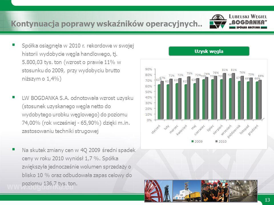Kontynuacja poprawy wskaźników operacyjnych.. 13 Uzysk węgla Spółka osiągnęła w 2010 r.