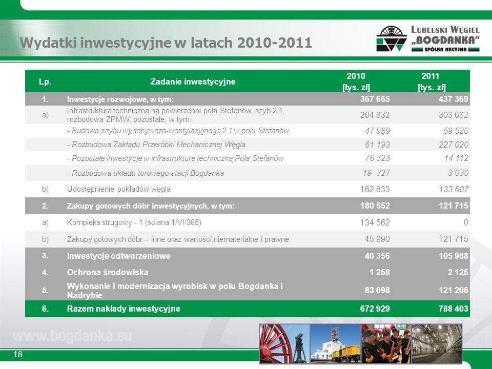 18 Lp.Zadanie inwestycyjne 2010 [tys. zł] 2011 [tys.