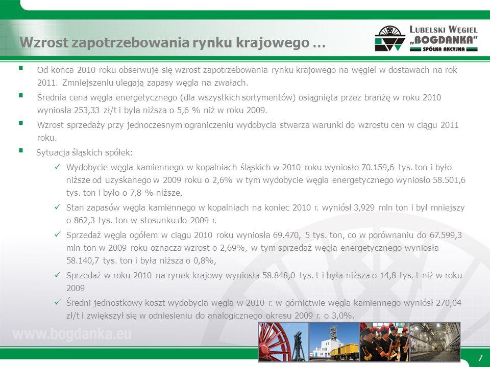 Od końca 2010 roku obserwuje się wzrost zapotrzebowania rynku krajowego na węgiel w dostawach na rok 2011.
