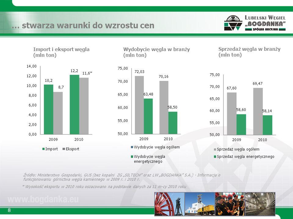 8 … stwarza warunki do wzrostu cen Źródło: Ministerstwo Gospodarki, GUS (bez kopalni ZG SILTECH oraz LW BOGDANKA S.A.) - Informacja o funkcjonowaniu górnictwa węgla kamiennego w 2009 r.
