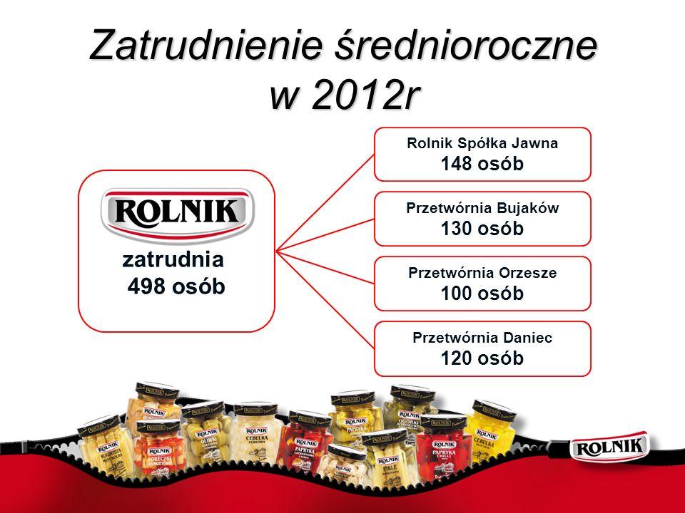 Zatrudnienie średnioroczne w 2012r zatrudnia 498 osób Przetwórnia Bujaków 130 osób Przetwórnia Orzesze 100 osób Przetwórnia Daniec 120 osób Rolnik Spó